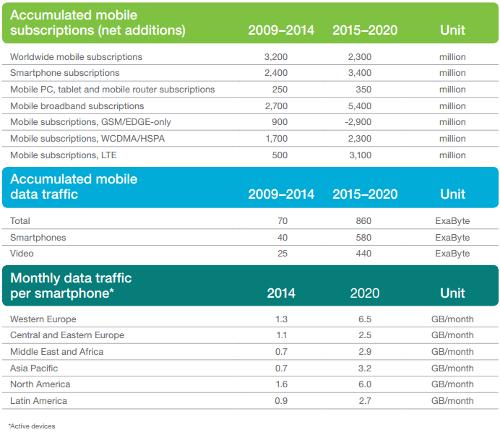 Прогнозы Ericsson в 2015.02