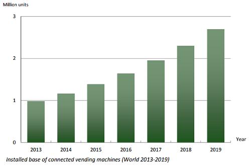 Согласно прогнозам Berg Insight, число подключенных торговых автоматов в мире будет расти средними темпами в 18.5% CAGR