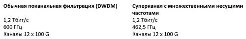 Защитные полосы DWDM и требования к спектру