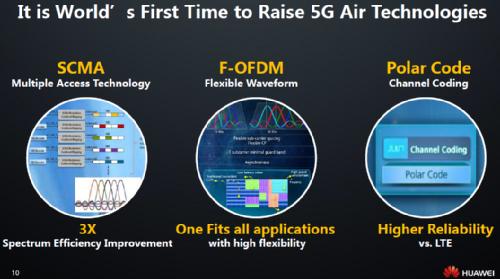 5G основан на наборе новых технологий радиодоступа