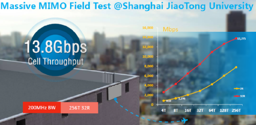 Massive MIMO Field Test / Huawei