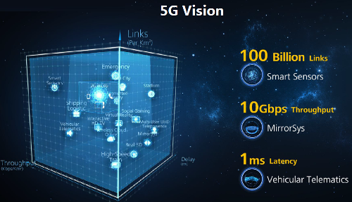 MWC2015: Huawei 5G Update - презентация, слайд 2