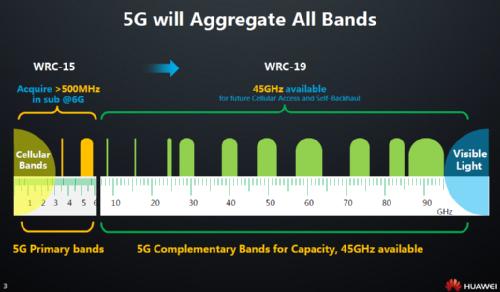 5G будет агрегировать все диапазоны
