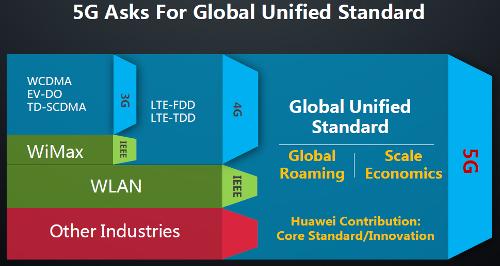 5G нуждается в глобальных унифицированных стандартах