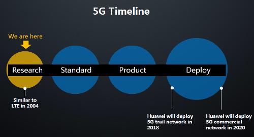 5G - график разработки и внедрения
