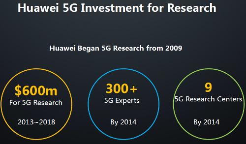 Инвестиции Huawei в исследования в области 5G