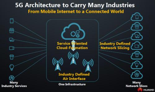 Архитектура 5G востребована различными отраслями