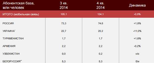 Отчет компании МТС за 2014 год. Основные финансовые и корпоративные показатели.  Динамика абонентской базы мобильного бизнеса
