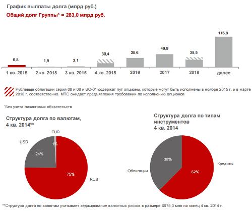 Долговые обязательства группы на конец 4 квартала 2014 года