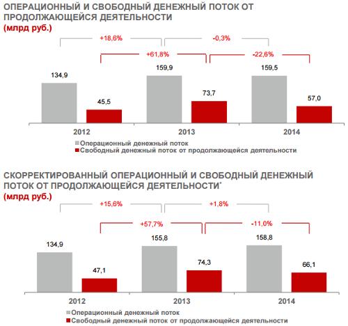 МТС, итоги 2014