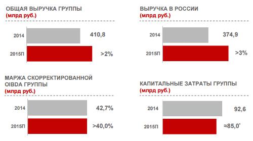 МТС. Прогноз на 2015 год