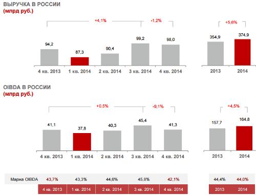 МТС в России. Выручка. 2014