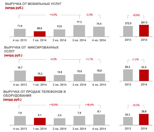 Отчет компании МТС за 2014 год. Россия: Структура выручки