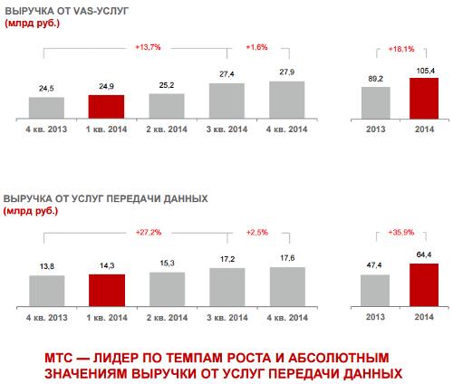 Отчет компании МТС за 2014 год. Россия: Операционные показатели мобильного бизнеса