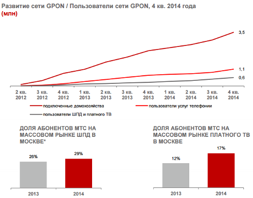 МГТС. Итоги 2014
