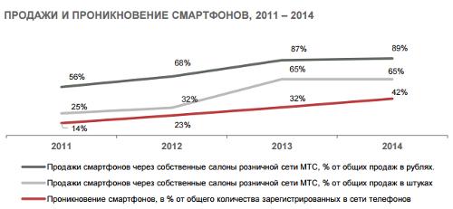 МТС. Итоги 2014. Продажи и проникновение смартфонов 2011-2014
