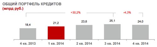МТС, итоги 2014, Общий портфель кредитов