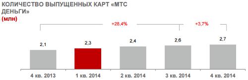Количество выпущенных карт МТС Деньги, итоги 2014