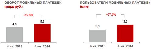 МТС, Мобильные платежи, итоги 2014