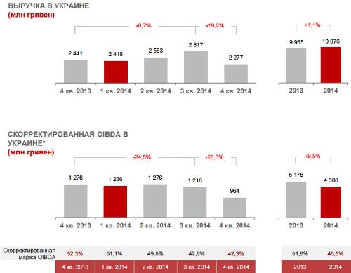 Украина. МТС. Итоги 2014