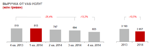 МТС. Итоги 2014. Украина. Выручка VAS и ШПД