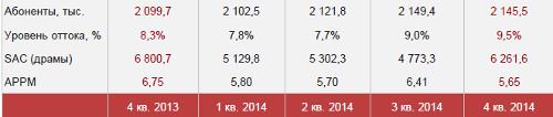 Армения. МТС. Итоги 2014. Число подключений. Уровень оттока. SAC. APPM