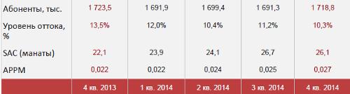 Туркменистан. МТС. Итоги 2014. Число подключений. Отток. SAC. APPM