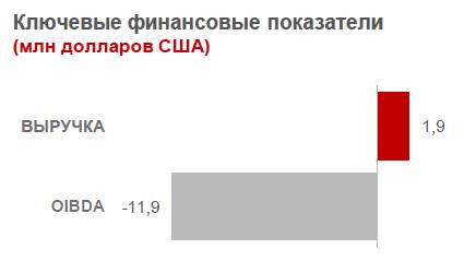 Узбекистан. МТС. Итоги 2014. Выручка. OIBDA