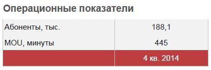 Узбекистан. МТС. Итоги 2014. Число подключений. MoU