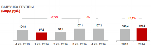 Отчет компании МТС за 2014 год. Основные финансовые и корпоративные показатели. Финансовые показатели группы: выручка.