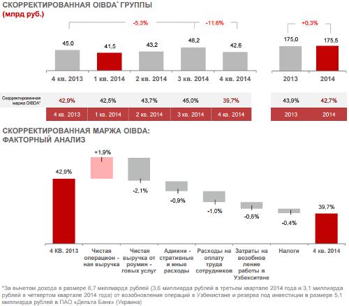 Отчет компании МТС за 2014 год. Основные финансовые и корпоративные показатели. Финансовые показатели группы: скорректированная OIBDA.