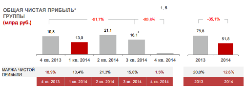 Отчет компании МТС за 2014 год. Основные финансовые и корпоративные показатели. Финансовые показатели. Чистая прибыль