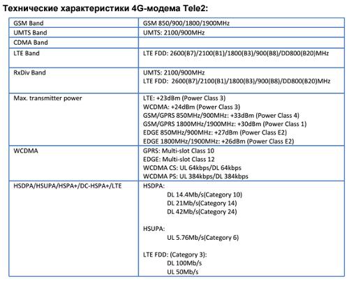 Модем LTE/3G/2G Tele2 Россия