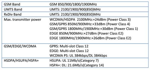 Модем 3G/2G Tele2 Россия