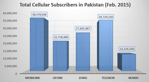 Общее число подключений к сетям сотовой связи Пакистана