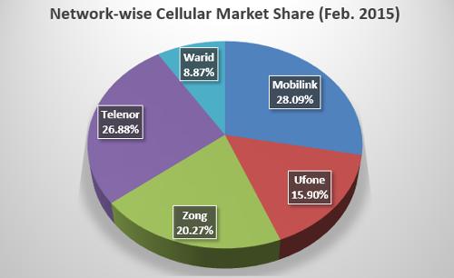 Распределение рынка по доле в числе подключений