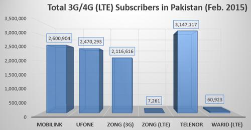 Суммарное число подключений 3G/LTE к сетям в Пакистане