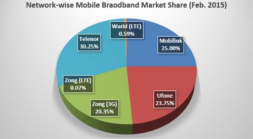 Доли рынка оператора в подключениях 3G/LTE