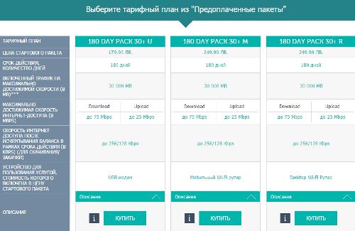 Препейдные тарифы MAX Telecom