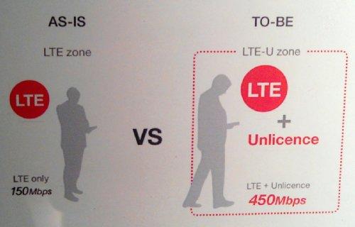 LTE-U KT
