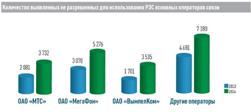 """Число нарушений в области использования РЭС операторами """"большой тройки"""""""