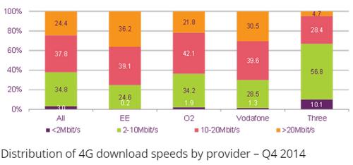 Распределение скоростей LTE по провайдерам