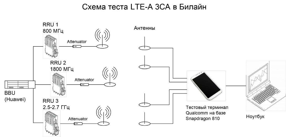 Агрегировались полосы 5 МГц в