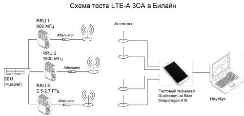 Схема теста LTE-A 3CA в Билайн