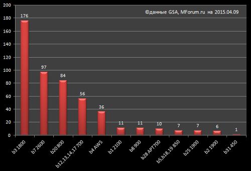 Частоты для развертывания сетей FDD LTE в мире / GSA