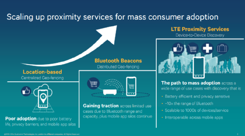 LTE Direct Proximity Services