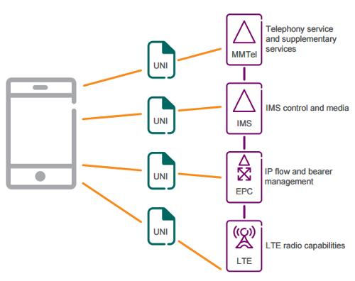 UNI - интерфейсы VoLTE между устройством и сетью