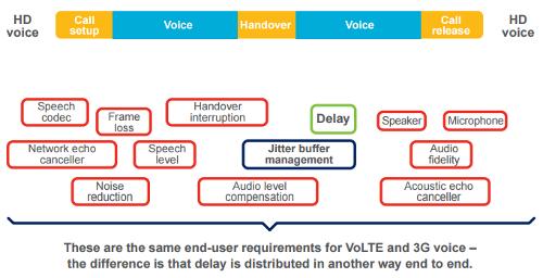 К VoLTE и 3G предъявляются одинаковые требования