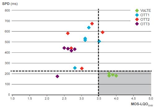 Результаты исследований качества передачи речи