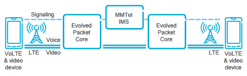 Видео вызовы в сети LTE